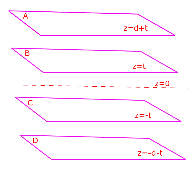 The diagram shows 4 infinite parallel planar surfaces with their boundary value conditions specified. We would like to determine the electrostatic potential between each pair of planes, using the Laplace equation in rectangular Cartesian coordinate system